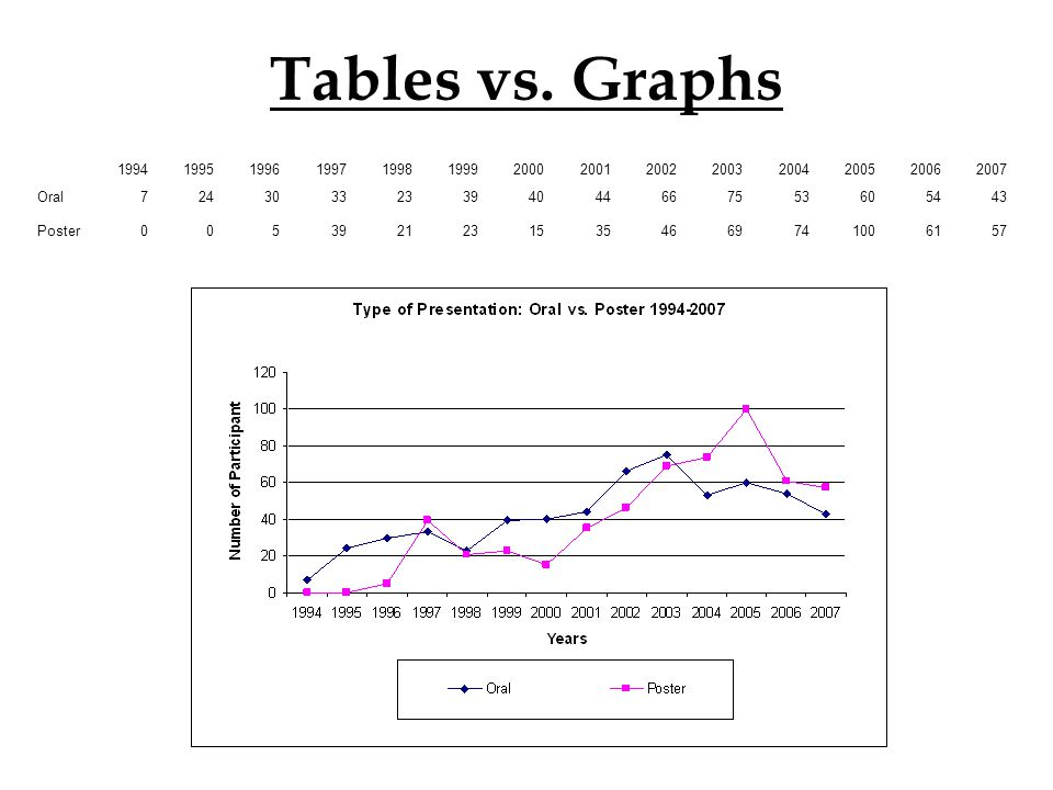 Tables vs. Graphs 19941995199619971998199920002001200220032004200520062007 Oral724303323394044667553605443 Poster00539212315354669741006157