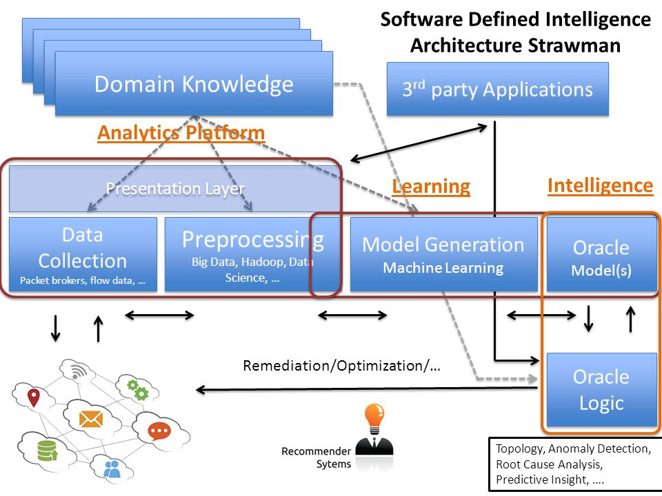 Presentation Layer Domain Knowledge Data Collection Packet brokers, flow data, … Data Collection Packet brokers, flow data, … Preprocessing Big Data,