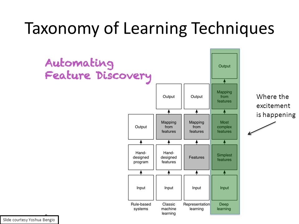 Taxonomy of Learning Techniques Slide courtesy Yoshua Bengio Where the excitement is happening