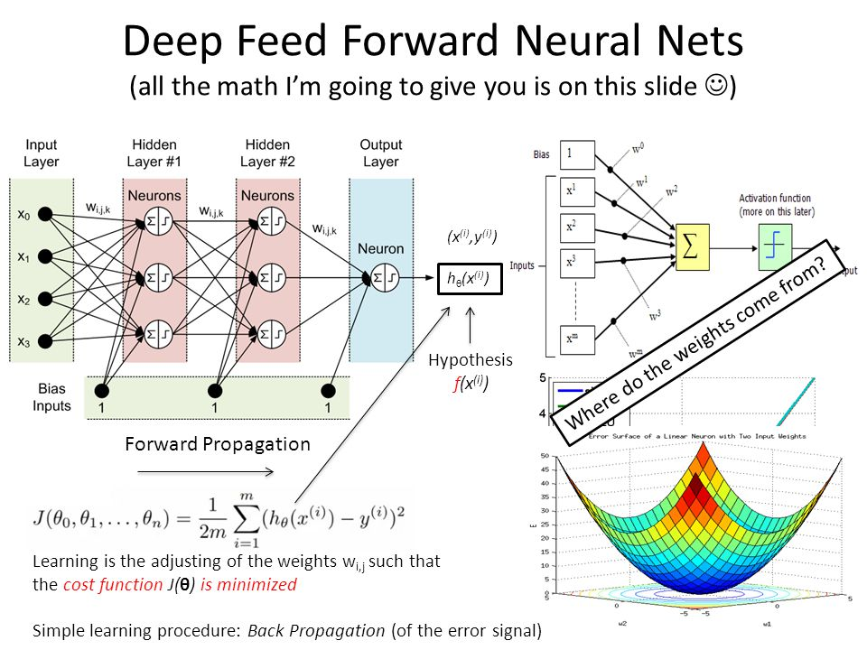Deep Feed Forward Neural Nets (all the math I'm going to give you is on this slide ) So what then is learning? h θ (x (i) ) Hypothesis f(x (i) ) (x (i