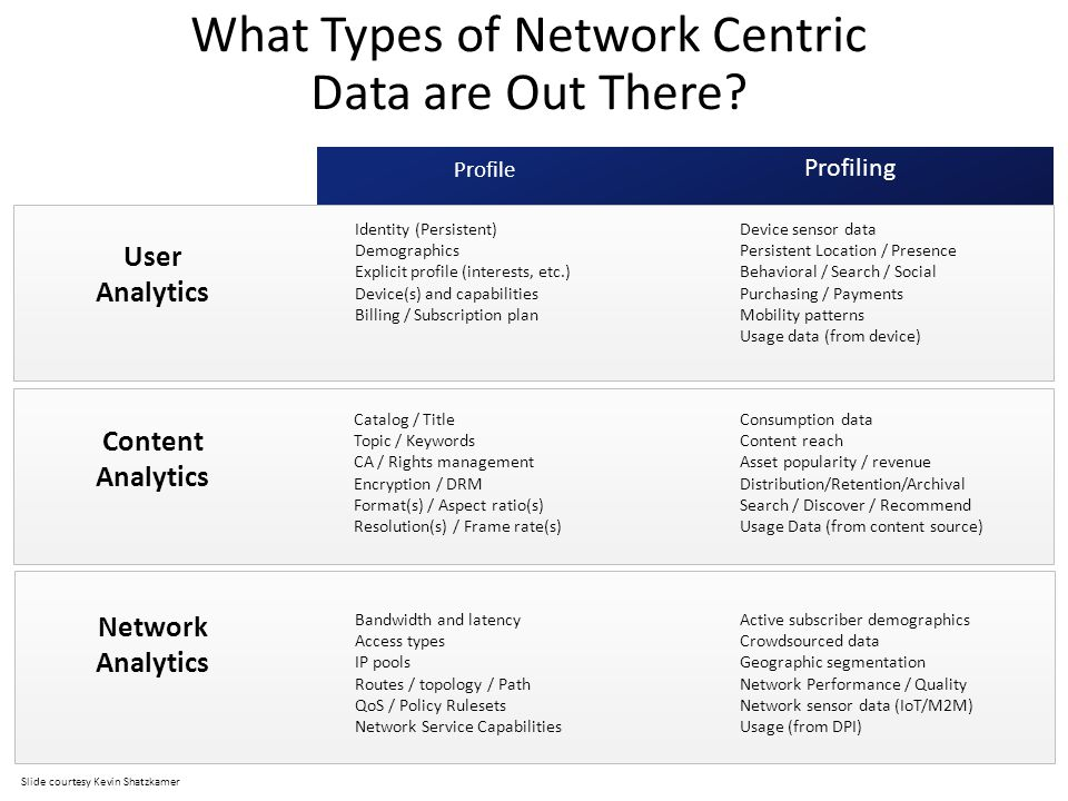What Types of Network Centric Data are Out There? Profile Profiling User Analytics Content Analytics Network Analytics Active subscriber demographics