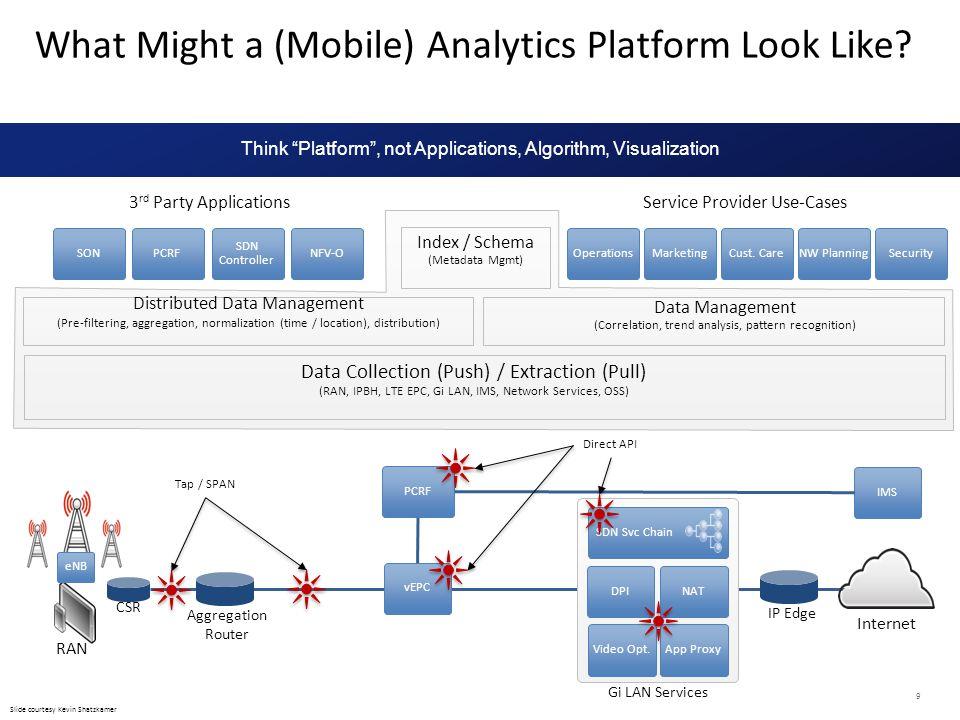 What Might a (Mobile) Analytics Platform Look Like? 9 Data Management (Correlation, trend analysis, pattern recognition) Index / Schema (Metadata Mgmt