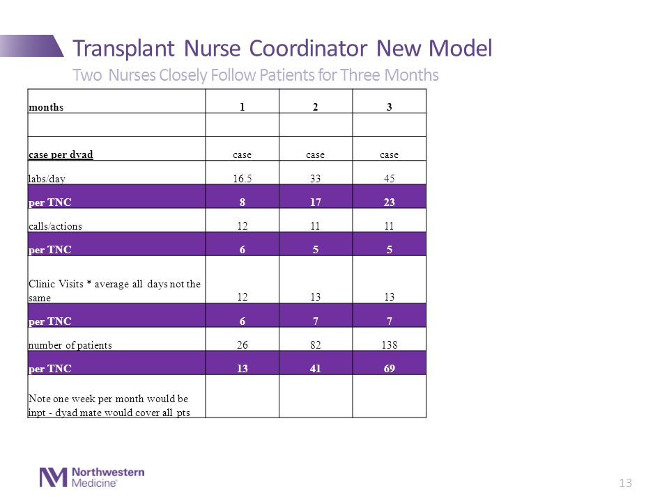 Transplant Nurse Coordinator New Model 13 Two Nurses Closely Follow Patients for Three Months months123 case per dyadcase labs/day16.53345 per TNC81723 calls/actions1211 per TNC655 Clinic Visits * average all days not the same1213 per TNC677 number of patients2682138 per TNC134169 Note one week per month would be inpt - dyad mate would cover all pts