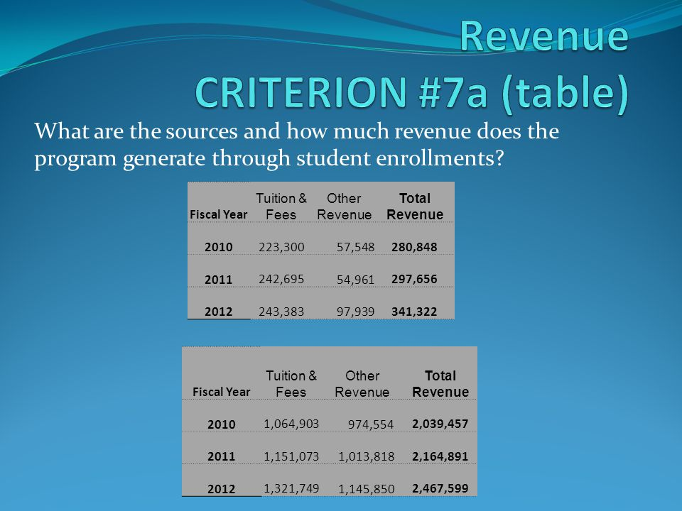What are the sources and how much revenue does the program generate through student enrollments.