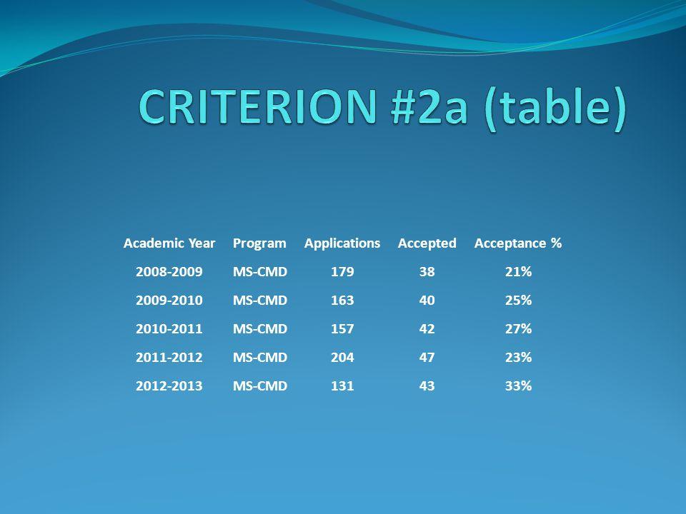 Academic YearProgramApplicationsAcceptedAcceptance % 2008-2009MS-CMD1793821% 2009-2010MS-CMD1634025% 2010-2011MS-CMD1574227% 2011-2012MS-CMD2044723% 2012-2013MS-CMD1314333%