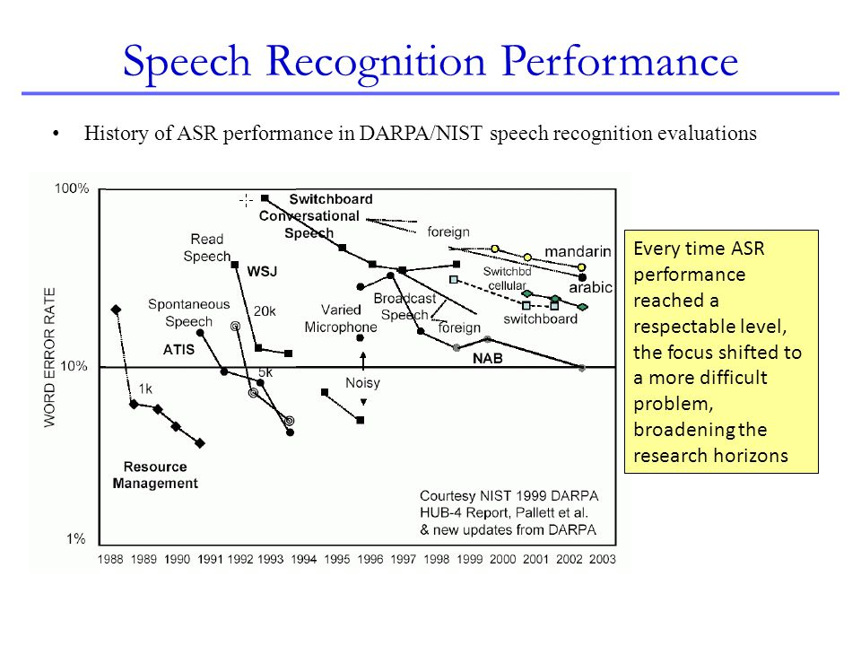 Preview of Topics in the Course Speech Signal capture Endpointing Feature extraction from speech signal (in brief) Template matching algorithm Hidden Markov modeling of speech Isolated word vs continuous speech recognition Small vocabulary vs large vocabulary considerations Pronunciation modeling Language modeling Obtaining multiple results from a recognizer Determining confidence in recognition results Accuracy and efficiency considerations Creating or training various models (in brief)