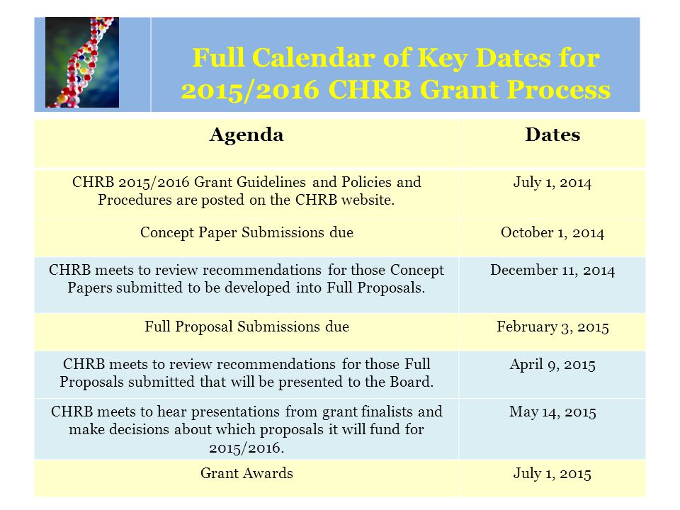 Calendar of Key Dates AgendaDates CHRB 2015/2016 Grant Guidelines and Policies and Procedures are posted on the CHRB website. July 1, 2014 Concept Pap