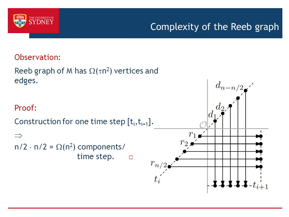 Complexity of the Reeb graph Observation: Reeb graph of M has  (  n 2 ) vertices and edges.