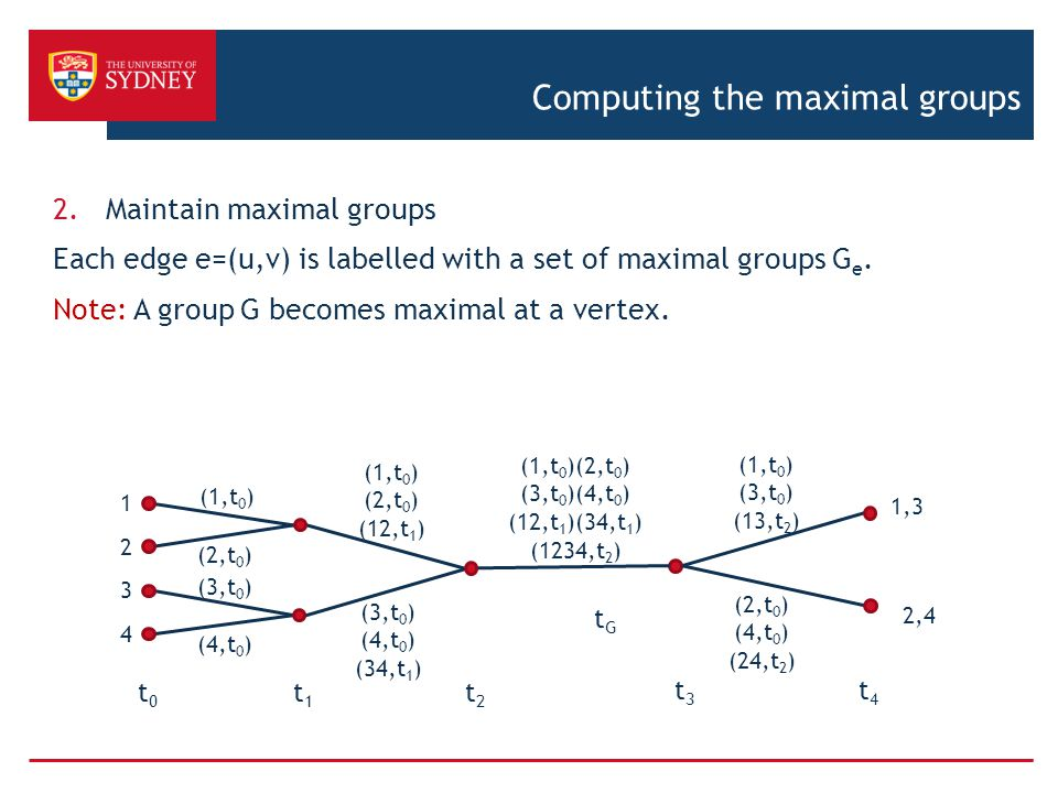 Computing the maximal groups 2.Maintain maximal groups Each edge e=(u,v) is labelled with a set of maximal groups G e.