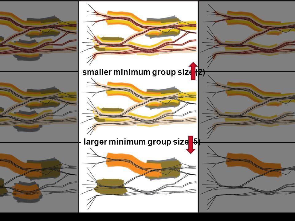 smaller minimum group size (2) larger minimum group size (5)