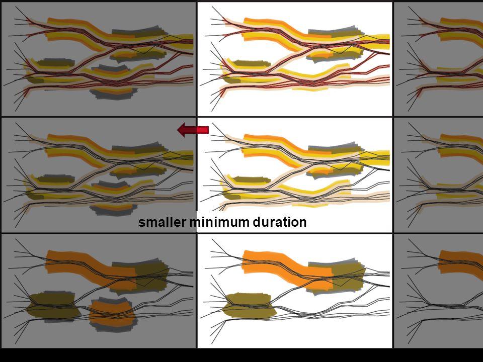 smaller minimum duration