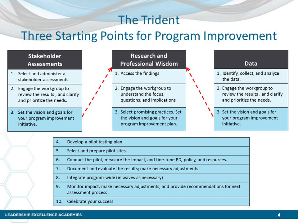 The Trident Three Starting Points for Program Improvement 4