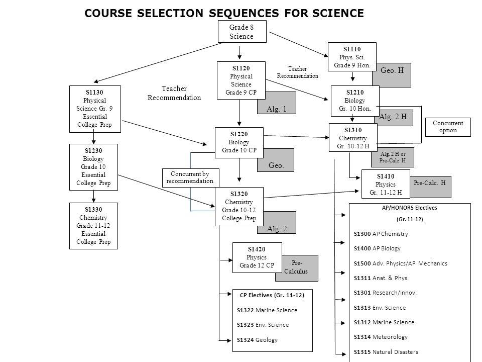 Geo. Alg. 1 Pre- Calculus Alg. 2 Alg. 2 H Pre-Calc. H S1130 Physical Science Gr. 9 Essential College Prep S1230 Biology Grade 10 Essential College Pre