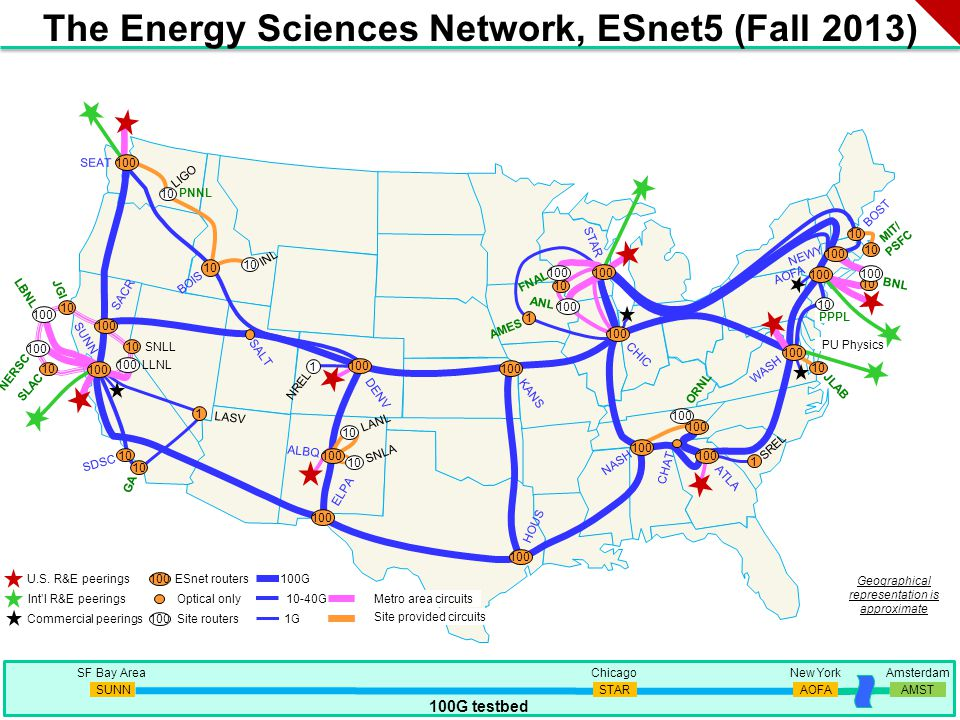 20 Metro area circuits SNLL PNNL MIT/ PSFC AMES LLNL GA JGI LBNL SLAC NERSC ORNL ANL FNAL SALT INL PU Physics SUNN SEAT STAR CHIC WASH ATLA HOUS BOST