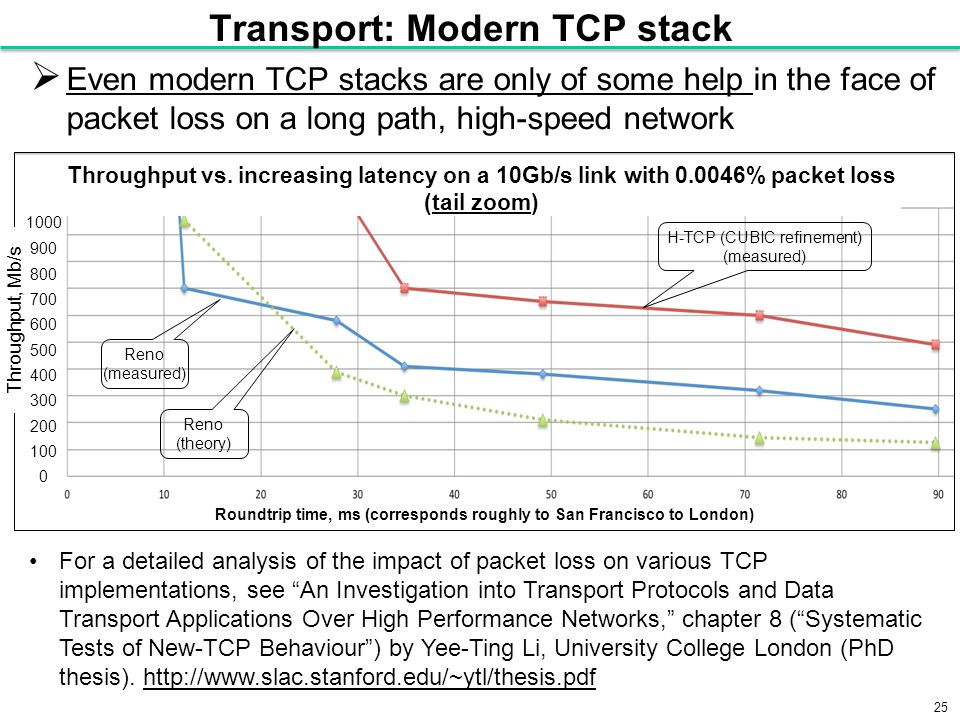 25 Transport: Modern TCP stack  Even modern TCP stacks are only of some help in the face of packet loss on a long path, high-speed network For a detailed analysis of the impact of packet loss on various TCP implementations, see An Investigation into Transport Protocols and Data Transport Applications Over High Performance Networks, chapter 8 ( Systematic Tests of New-TCP Behaviour ) by Yee-Ting Li, University College London (PhD thesis).