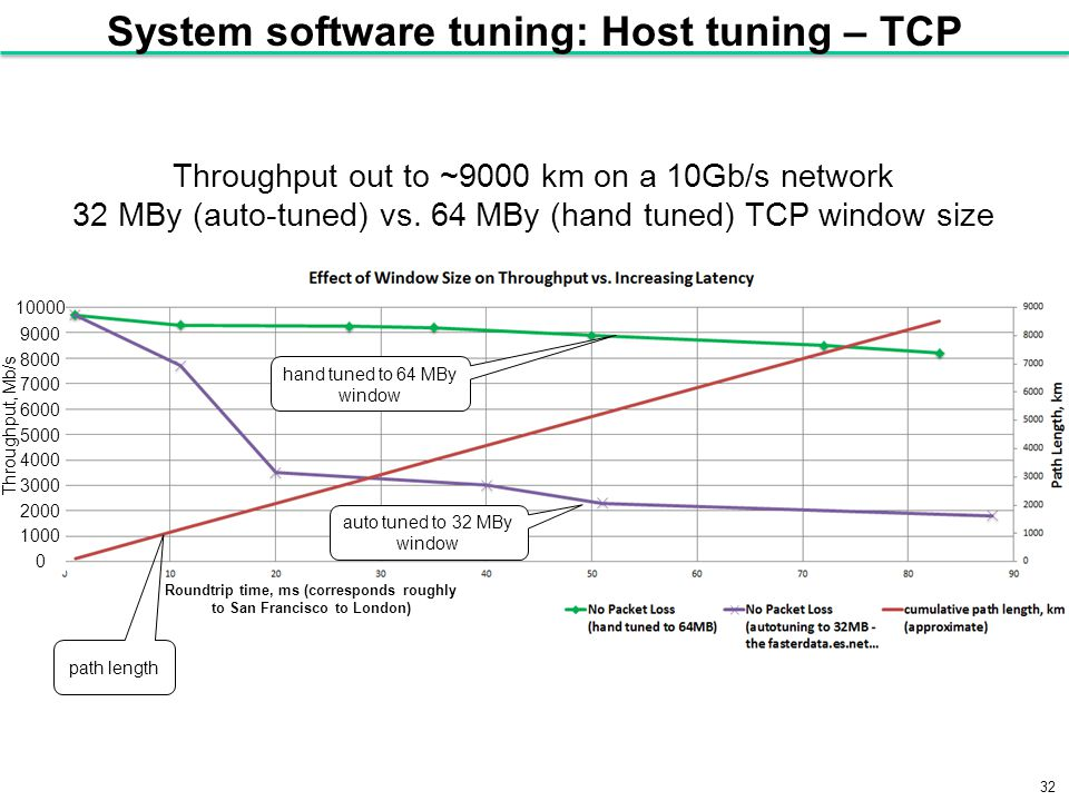 32 System software tuning: Host tuning – TCP Throughput out to ~9000 km on a 10Gb/s network 32 MBy (auto-tuned) vs.
