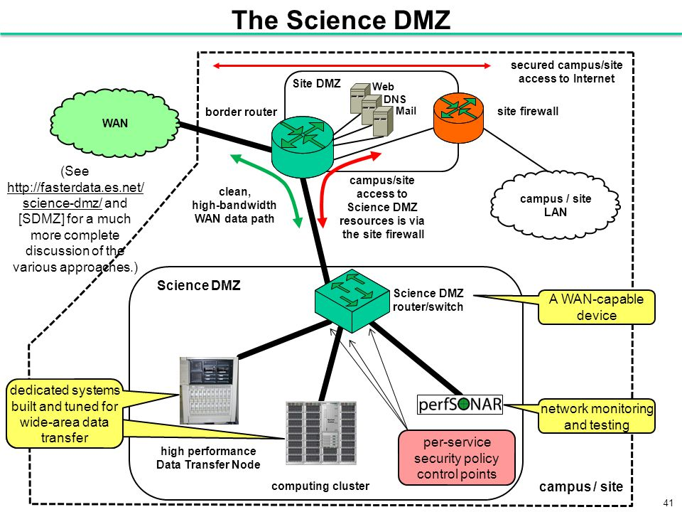 41 The Science DMZ (See http://fasterdata.es.net/ science-dmz/ and [SDMZ] for a much more complete discussion of the various approaches.) http://fasterdata.es.net/ science-dmz/ campus / site LAN high performance Data Transfer Node computing cluster clean, high-bandwidth WAN data path campus/site access to Science DMZ resources is via the site firewall secured campus/site access to Internet border router WAN Science DMZ router/switch campus / site Science DMZ Site DMZ Web DNS Mail network monitoring and testing A WAN-capable device per-service security policy control points site firewall dedicated systems built and tuned for wide-area data transfer