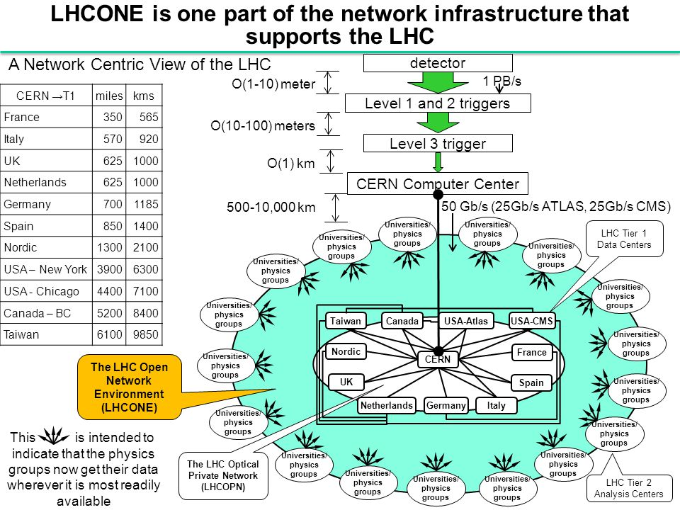 LHCONE is one part of the network infrastructure that supports the LHC CERN →T1mileskms France350565 Italy570920 UK6251000 Netherlands6251000 Germany7001185 Spain8501400 Nordic13002100 USA – New York39006300 USA - Chicago44007100 Canada – BC52008400 Taiwan61009850 CERN Computer Center The LHC Optical Private Network (LHCOPN) LHC Tier 1 Data Centers LHC Tier 2 Analysis Centers Universities/ physics groups Universities/ physics groups Universities/ physics groups Universities/ physics groups Universities/ physics groups Universities/ physics groups Universities/ physics groups Universities/ physics groups Universities/ physics groups Universities/ physics groups Universities/ physics groups Universities/ physics groups Universities/ physics groups Universities/ physics groups Universities/ physics groups Universities/ physics groups Universities/ physics groups The LHC Open Network Environment (LHCONE) 50 Gb/s (25Gb/s ATLAS, 25Gb/s CMS) detector Level 1 and 2 triggers Level 3 trigger O(1-10) meter O(10-100) meters O(1) km 1 PB/s 500-10,000 km This is intended to indicate that the physics groups now get their data wherever it is most readily available A Network Centric View of the LHC TaiwanCanadaUSA-AtlasUSA-CMS Nordic UK NetherlandsGermanyItaly Spain France CERN