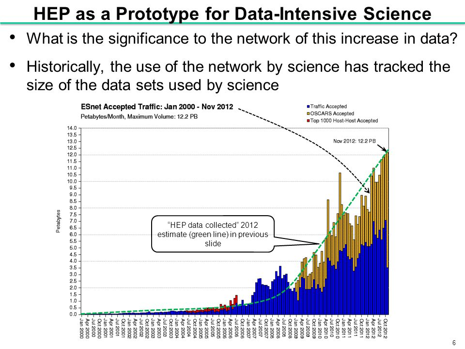 6 HEP as a Prototype for Data-Intensive Science What is the significance to the network of this increase in data.