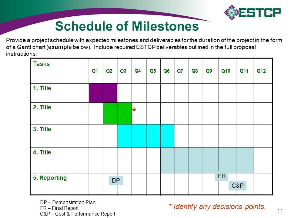 Schedule of Milestones Tasks Q1Q2Q3Q4Q5Q6Q7Q8Q9Q10Q11Q12 1.