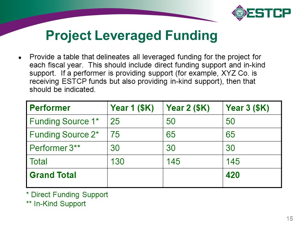 Project Leveraged Funding ● Provide a table that delineates all leveraged funding for the project for each fiscal year.