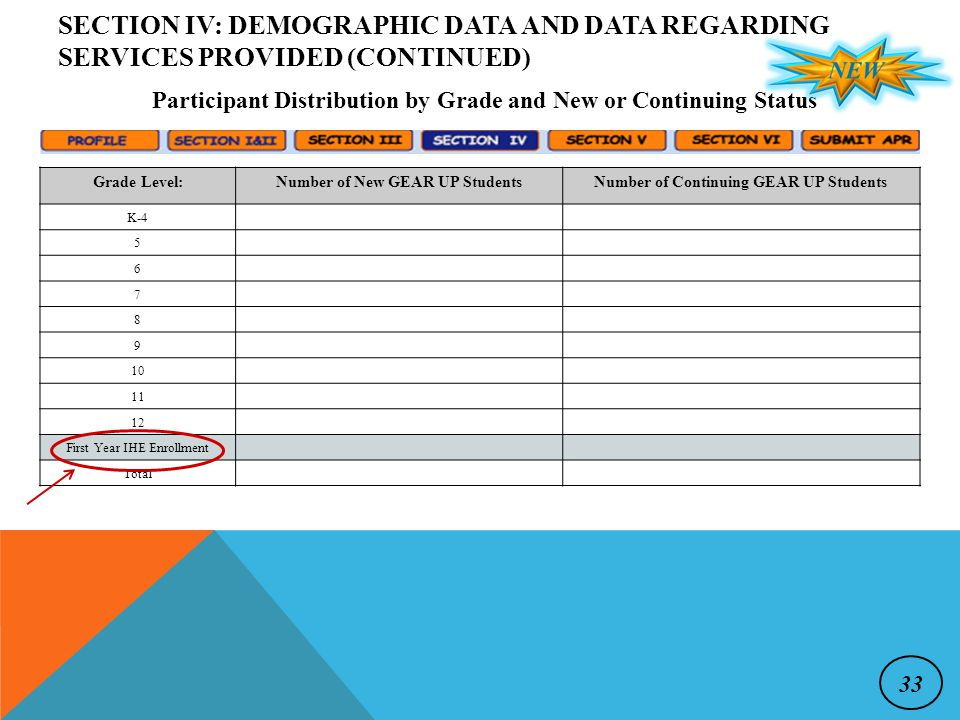Participant Distribution by Grade and New or Continuing Status Grade Level:Number of New GEAR UP StudentsNumber of Continuing GEAR UP Students K-4 5 6 7 8 9 10 11 12 First Year IHE Enrollment Total SECTION IV: DEMOGRAPHIC DATA AND DATA REGARDING SERVICES PROVIDED (CONTINUED) 33