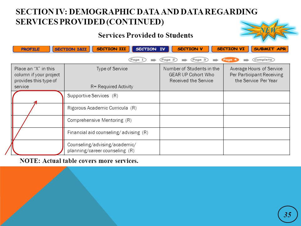 Services Provided to Students SECTION IV: DEMOGRAPHIC DATA AND DATA REGARDING SERVICES PROVIDED (CONTINUED) Place an X in this column if your project provides this type of service Type of Service R= Required Activity Number of Students in the GEAR UP Cohort Who Received the Service Average Hours of Service Per Participant Receiving the Service Per Year Supportive Services (R) Rigorous Academic Curricula (R) Comprehensive Mentoring (R) Financial aid counseling/ advising (R) Counseling/advising/academic/ planning/career counseling (R) 35 NOTE: Actual table covers more services.