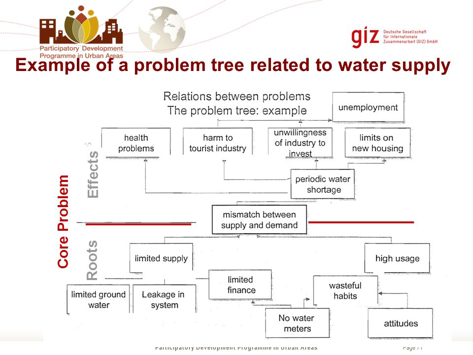 Page 71 Example of a problem tree related to water supply Participatory Development Programme in Urban Areas Core Problem Roots Effects