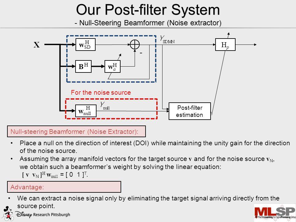 Our Post-filter System - Maximum Negentropy (MN) Beamformer (Speech emphasizer) - wawa X w SD B H H H w null HpHp H Post-filter estimation MN Beamform