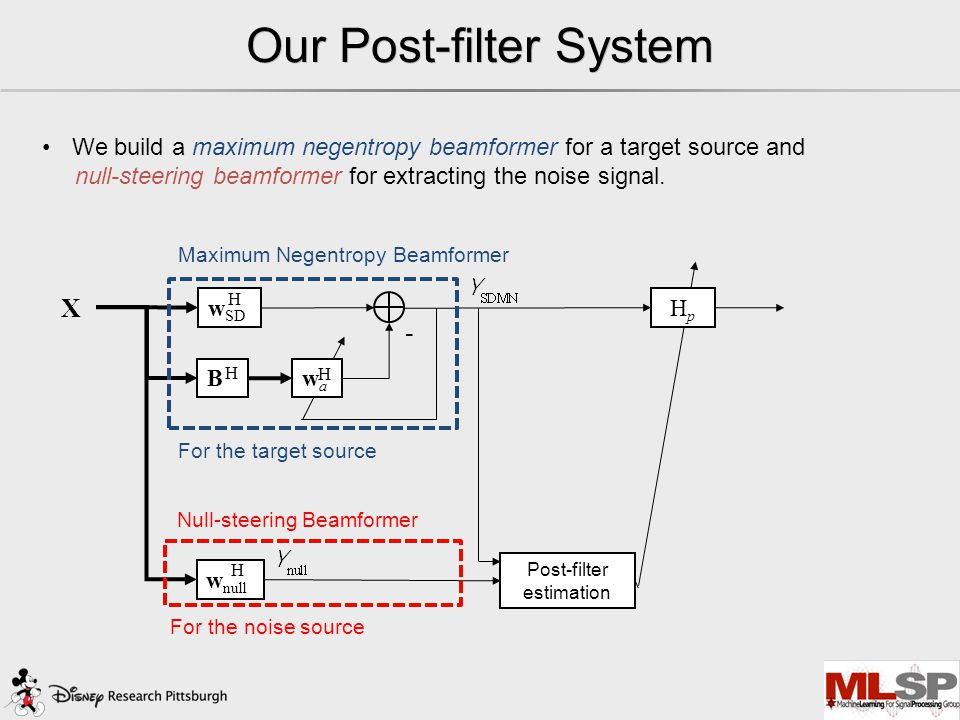 Our Post-filter System - wawa X w SD B H H H w null HpHp H Post-filter estimation We build a maximum negentropy beamformer for a target source and null-steering beamformer for extracting the noise signal.