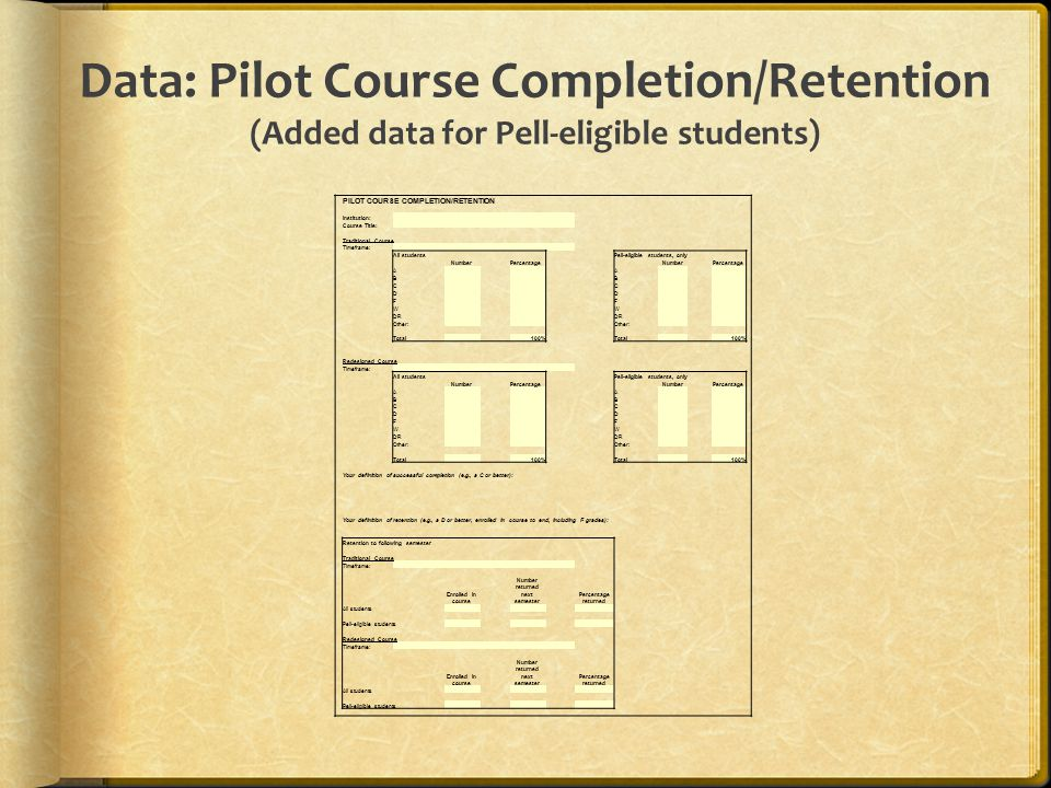 Data: Pilot Course Completion/Retention (Added data for Pell-eligible students) PILOT COURSE COMPLETION/RETENTION Institution: Course Title: Traditional Course Timeframe: All students Pell-eligible students, only NumberPercentage NumberPercentage A A B B C C D D F F W W DR Other: Total 100%Total 100% Redesigned Course Timeframe: All students Pell-eligible students, only NumberPercentage NumberPercentage A A B B C C D D F F W W DR Other: Total 100%Total 100% Your definition of successful completion (e.g., a C or better): Your definition of retention (e.g., a D or better, enrolled in course to end, including F grades): Retention to following semester Traditional Course Timeframe: Enrolled in course Number returned next semester Percentage returned All students Pell-eligible students Redesigned Course Timeframe: Enrolled in course Number returned next semester Percentage returned All students Pell-eligible students