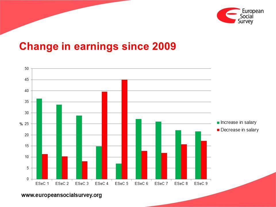 www.europeansocialsurvey.org Change in earnings since 2009