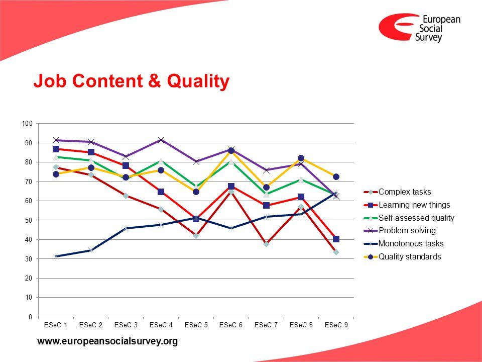 www.europeansocialsurvey.org Job Content & Quality