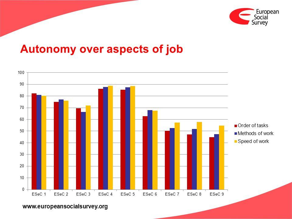 www.europeansocialsurvey.org Autonomy over aspects of job