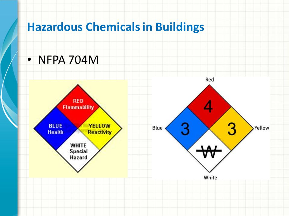 Identifying Hazardous Materials in Transit OrangeRed WhiteRed Red & White Red & White BlueYellow White Yellow & White Black & White