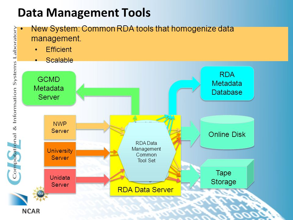 Data Management Tools Old System: Specialized Software to manage each data input.