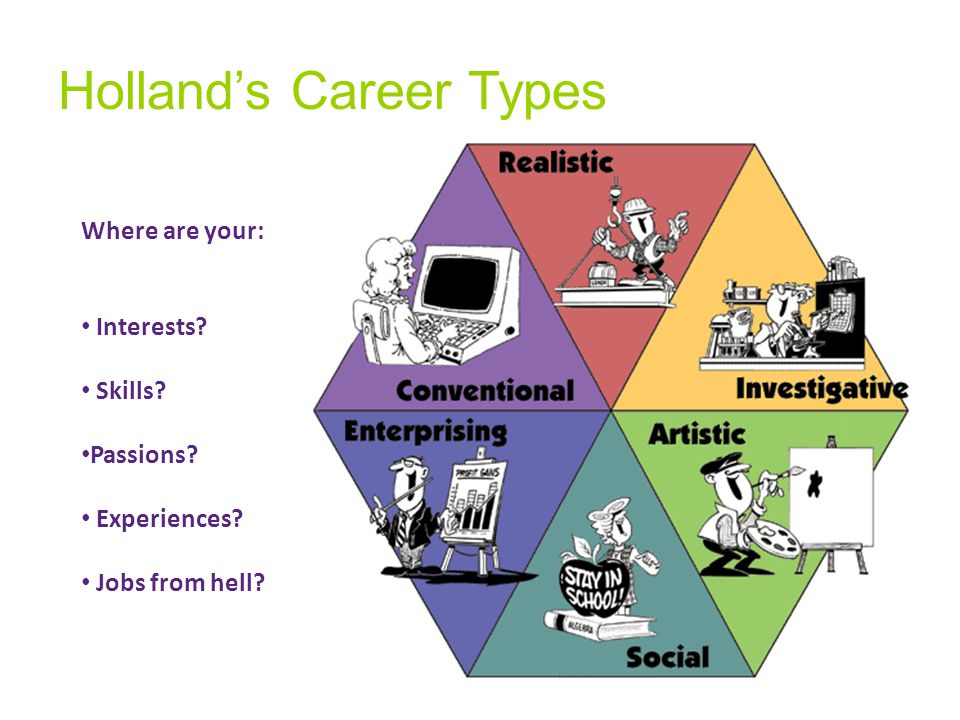 Holland's Career Types Where are your: Interests Skills Passions Experiences Jobs from hell