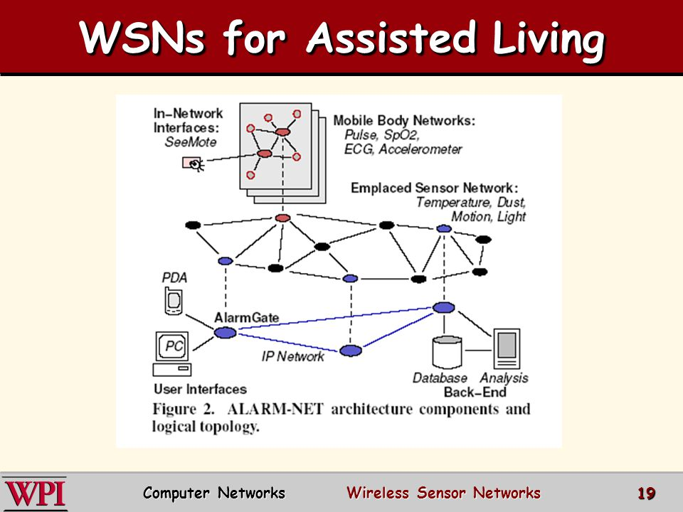 WSNs for Assisted Living Computer Networks Wireless Sensor Networks 19