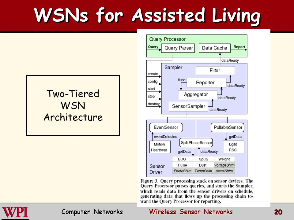 WSNs for Assisted Living Two-Tiered WSN Architecture Computer Networks Wireless Sensor Networks 20