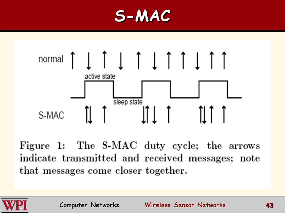 S-MACS-MAC Computer Networks Wireless Sensor Networks 43