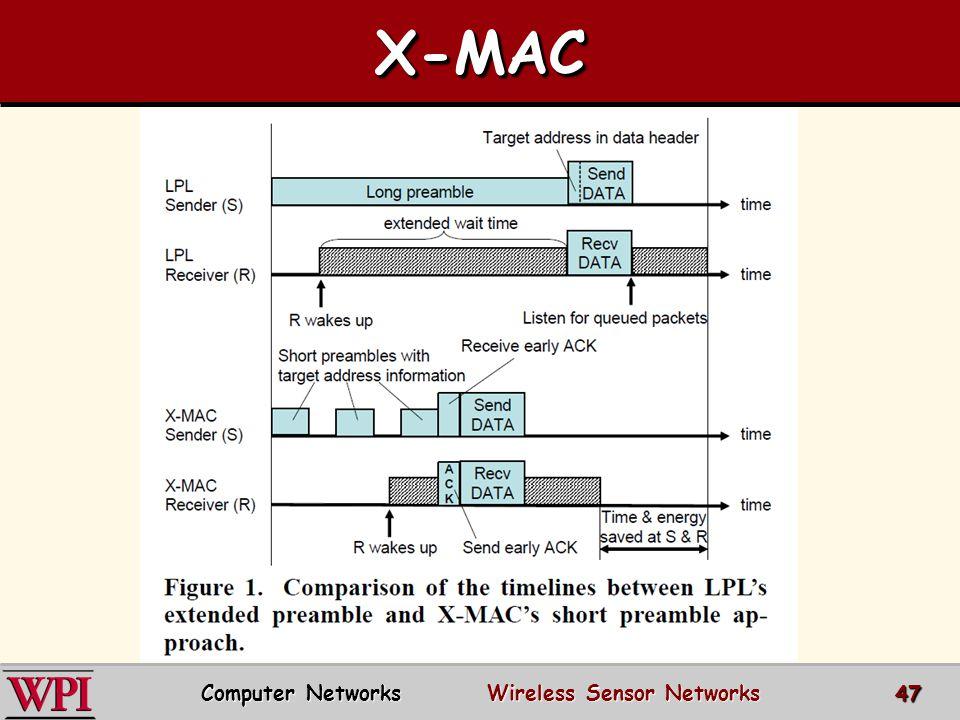 X-MACX-MAC Computer Networks Wireless Sensor Networks 47