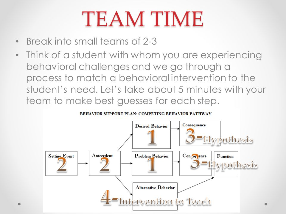 TEAM TIME Break into small teams of 2-3 Think of a student with whom you are experiencing behavioral challenges and we go through a process to match a behavioral intervention to the student's need.
