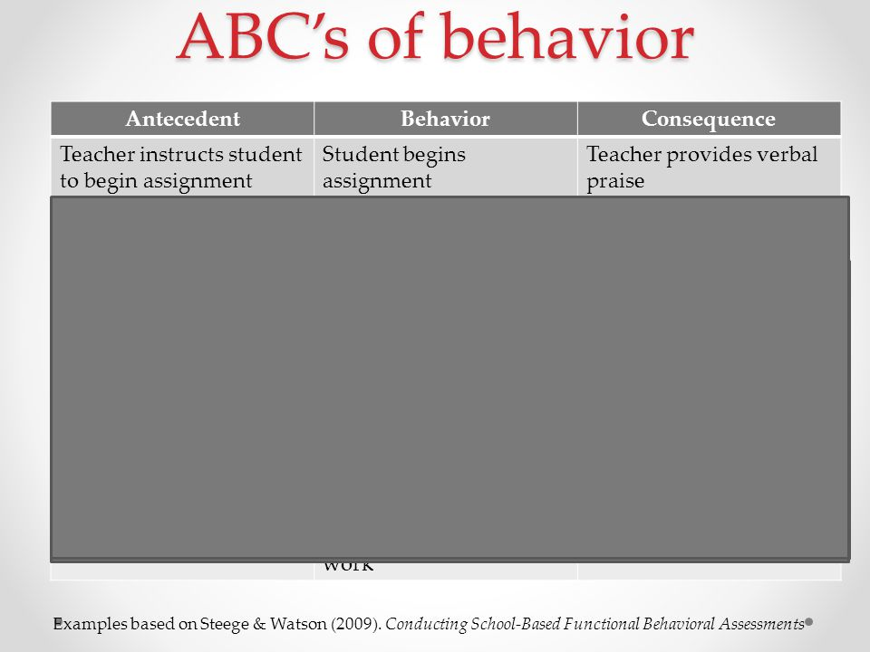 ABC's of behavior AntecedentBehaviorConsequence Teacher instructs student to begin assignment Student begins assignment Teacher provides verbal praise Student put on diet by parents Student takes food from classmates during lunch Student eats the food Teacher instructs students to read silently One student cracks a joke to classmates Classmates laugh Student comes to school with a headache Student engages in disruptive behavior Student is sent to the office Student wants to join a game at recess Student bumps into classmates and grabs ball Classmates get mad and tell teacher; student kept in from recess Teacher instructs students to complete math worksheet Student gets out of seat and argues with teacher when directed to do work Student sent into the hallway Examples based on Steege & Watson (2009).