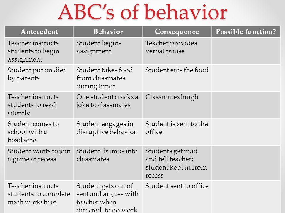 ABC's of behavior AntecedentBehaviorConsequencePossible function.