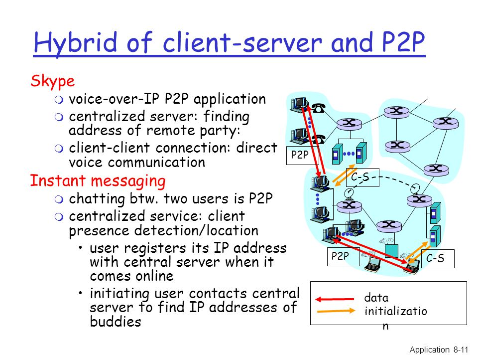 Hybrid of client-server and P2P Skype m voice-over-IP P2P application m centralized server: finding address of remote party: m client-client connection: direct voice communication Instant messaging m chatting btw.