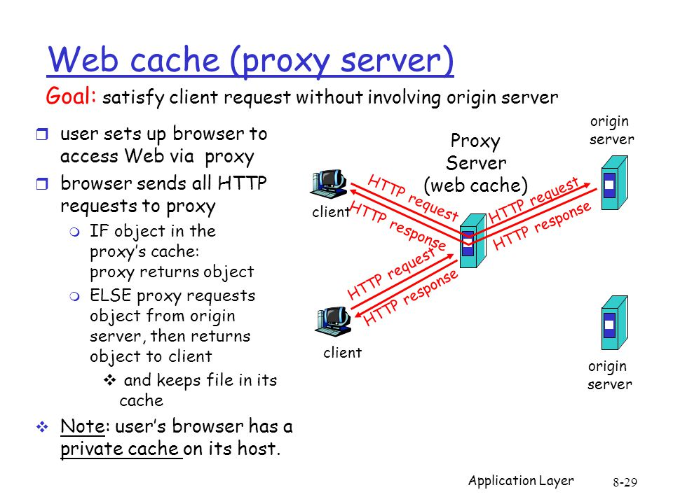Application Layer 8-29 Web cache (proxy server) r user sets up browser to access Web via proxy r browser sends all HTTP requests to proxy m IF object in the proxy's cache: proxy returns object m ELSE proxy requests object from origin server, then returns object to client  and keeps file in its cache  Note: user's browser has a private cache on its host.