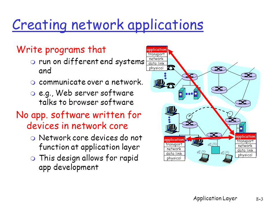 Application Layer 8-3 Creating network applications Write programs that m run on different end systems and m communicate over a network.