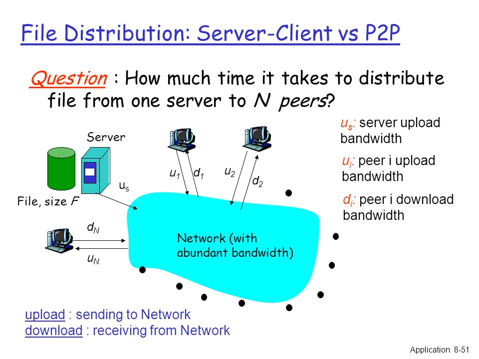 File Distribution: Server-Client vs P2P Question : How much time it takes to distribute file from one server to N peers? usus u2u2 d1d1 d2d2 u1u1 uNuN