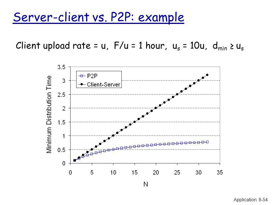 Server-client vs. P2P: example Client upload rate = u, F/u = 1 hour, u s = 10u, d min ≥ u s Application 8-54