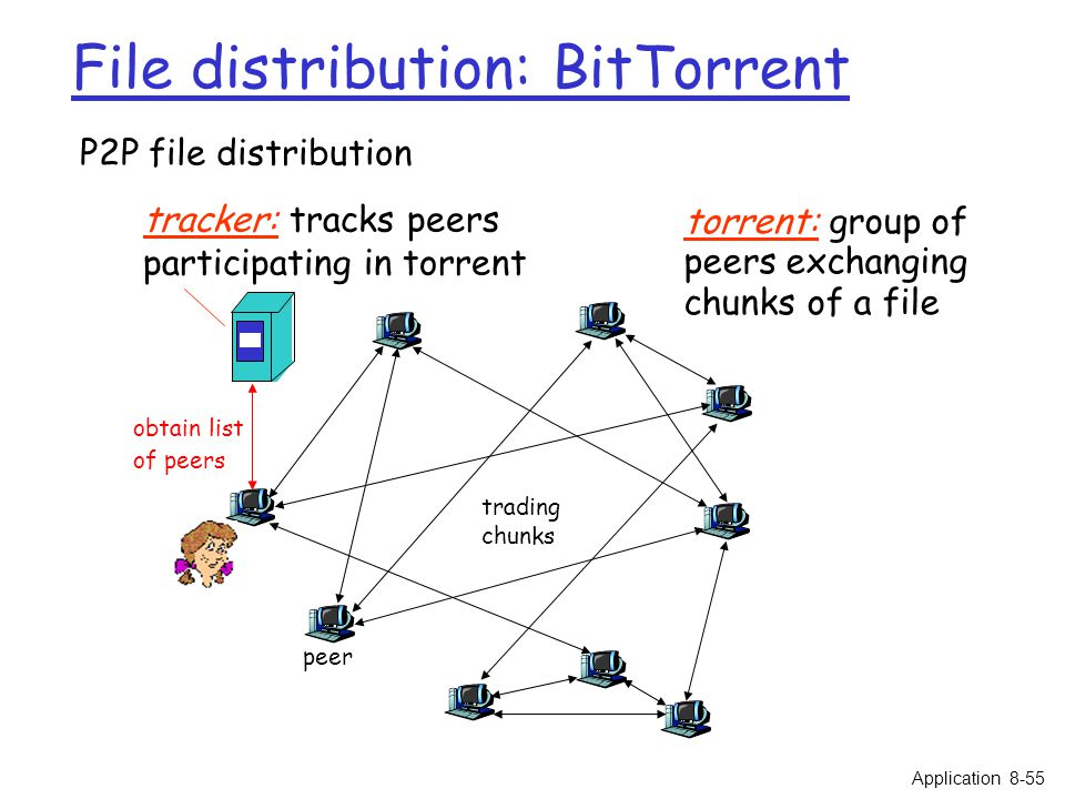 File distribution: BitTorrent tracker: tracks peers participating in torrent torrent: group of peers exchanging chunks of a file obtain list of peers trading chunks peer P2P file distribution Application 8-55